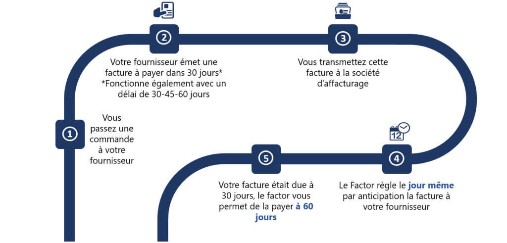 Fonctionnement affacturage inversé, reverse factoring
